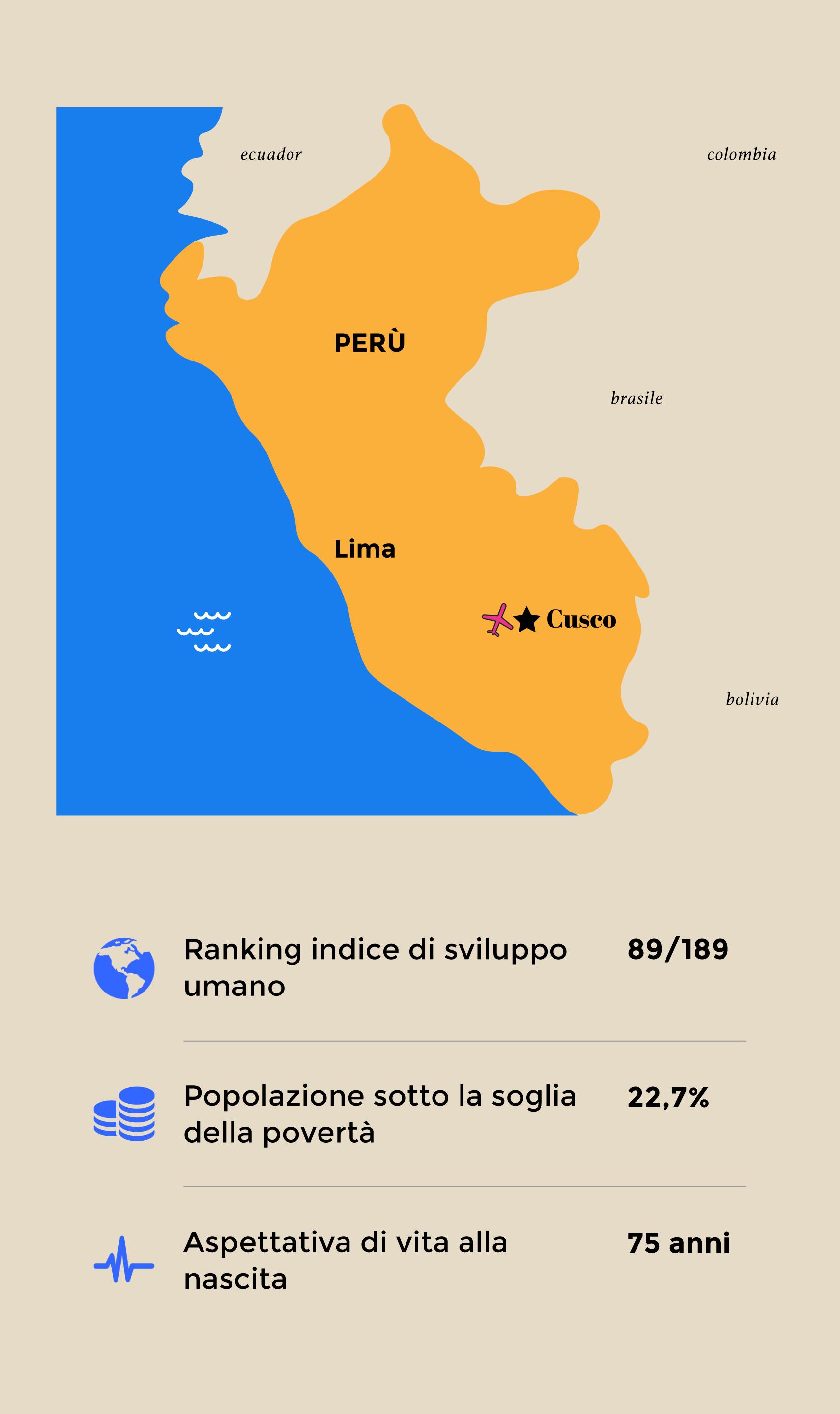 volontariato-internazionale-perù-cusco
